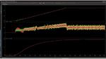 Bild 2 enthält die Simulationsausgabe des LPA87322-Q1-Startup-Response-Modells in PSpice für TI. Das Diagramm zeigt den Spulenstrom und die Ausgangsspannung eines Doppel-Abwärtswandlers und eines Doppel-LDOs während der Startphase.