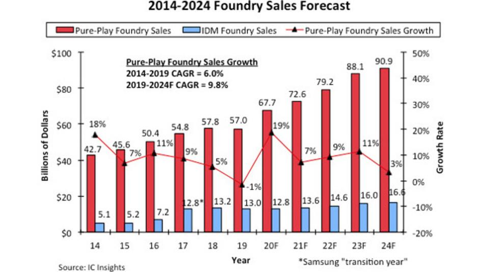 Der Umsatz der Pure-Play-Foundries zwischen 2014 und 2019 sowie die prognostizierten Umsätze bis 2024.