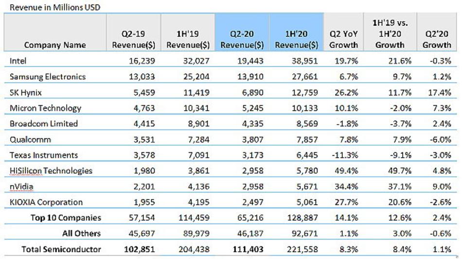 Unter den zehn größten Halbleiterherstellern mussten nur drei Unternehmen im zweiten Quartal 2020 Umsatzrückgänge melden.