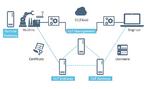 Sichere Datenkommunikation2