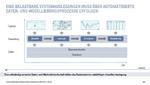 Bild 3. Eine belastbare Systemauslegung muss über automatisierte Daten- und Modellierungsprozesse erfolgen. Für die prozesssichere Simulationsdurchführung benötige man ein vernetztes Datenmanagement und dedizierte Schnittstellen.