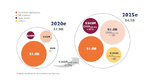 Yole Développement über Display-Trends