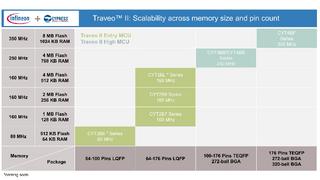 Infineon stellt Mikrocontroller-Familie Traveo II Body für die nächste Generation elektronischer Fahrzeugsysteme vor.