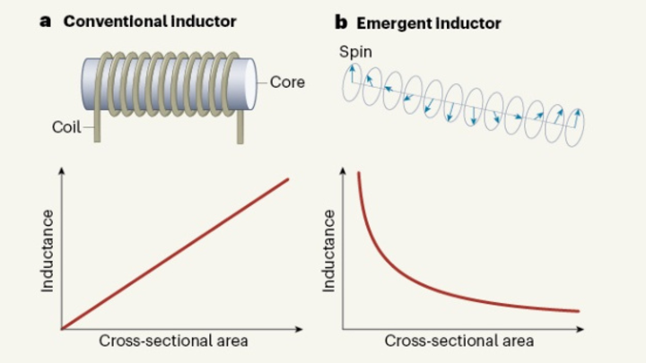 Nature, emergent inductor