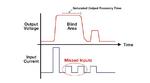 Bild 2. Ein starkes Eingangssignal kann den Eingangsverstärker eines Lidar-Systems in die Sättigung treiben. Für die Zeitspanne in der er sich anschließend erholt ist das Lidar-System blind für andere Eingangssignale.