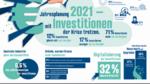 Deutsche Firmen investieren in Digitalisierung