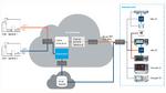 Erweiterung der Cloud-Funktion in Bild 1 um einen Datenanalysepfad. Die Messdatenerhebung am Ort der Messgeräte und die Datenauswertung können so voneinander entkoppelt und von verschiedenen Personen durchgeführt werden