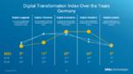 Unternehmen treiben Digitalisierung voran