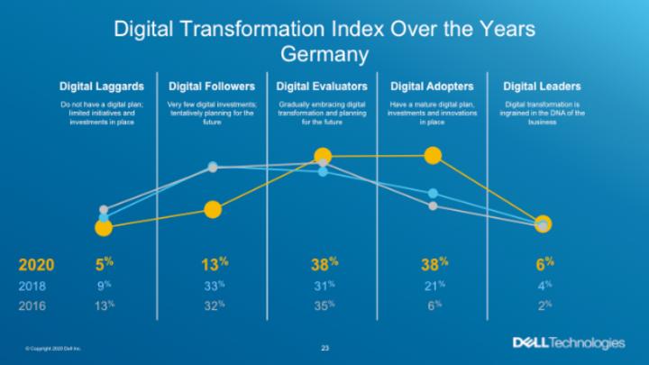Die nach rechts verschobene Kurve zeigt, dass viele deutsche Unternehmen ihre digitale Transformation vorangetrieben haben und mittlerweile zu den Digital Evaluators, Digital Adopters oder Digital Leaders zählen.
