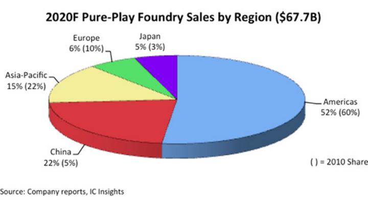 Der Umsatzanteil der Pure-Play-Foundries weltweit in Prozent vom Gesamtmarkt in Höhe von 67,7 Mrd. Dollar 2020. Die Prozentzahlen in Klammern geben den Anteil im Jahr 2010 an.
