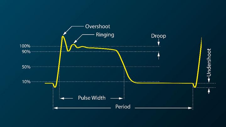 Doppelpulstests sind Standardmethode bei Leistungshalbleitern zur Charakterisierung und Schaltverlusten