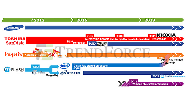 Der Konsolidierungsprozess in der NAND-Flash-Herstellern.