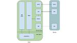 Treiber Embedded-Linux-Systeme