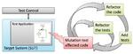 Bild 3. Automatisierter Entwicklungs- und Testzyklus mit Mutationsanalyse.