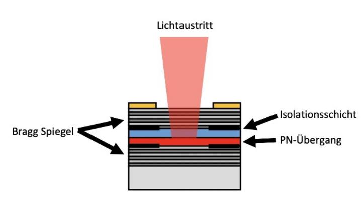 Bild 1: Schematische Darstellung eines VCSEL-Chips