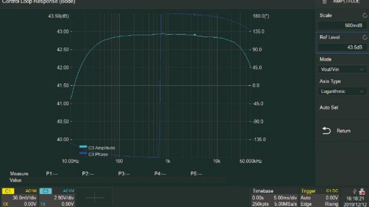 Bild 1: Das Bode-Diagramm des Verstärker-Ausgangssignals zeigt im Leerlauf, d.h. ohne Last, maximale Verstärkung.