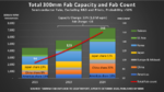 Die IC-Hersteller investieren Rekordsummen