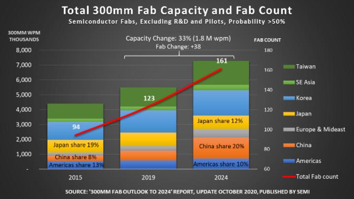 Die Fab-Kapazität und die Anzahl der Fabs 2015, 2019 und 2024