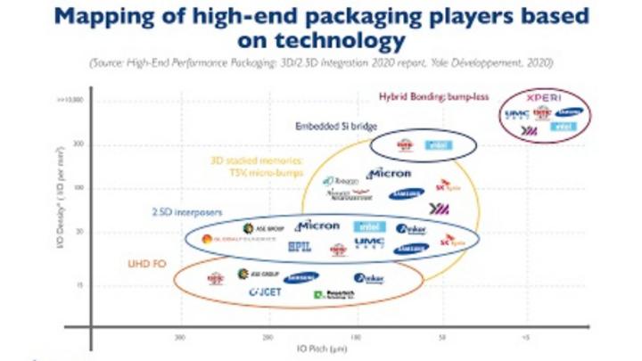 Unternehmen, die im High-End-Packaging engagiert sind, und die Technologien, die sie verfolgen.