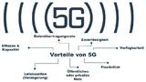 HMS Industrial Networks, 5G