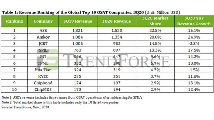 Umsatz und Marktanteile der zehn weltweit größten OSAT-Unternehmen. (Der Marktanteil der Unternehmen bezieht sich auf den Gesamtumsatz der Top Ten).