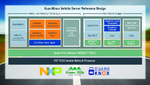 Sichere Automotive-Plattform für künftige Fahrzeugarchitekturen