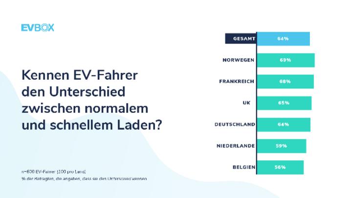 Viele EV-Fahrer (64 %) sind mit den Unterschieden zwischen regulärem und (ultra-) schnellem Laden vertraut.