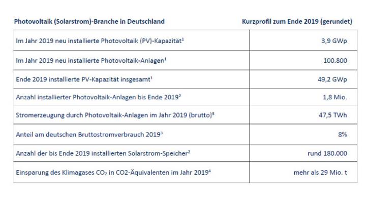 Kennzahlen der Photovoltaik-Branche in Deutschland.