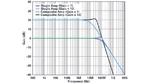 Bild 6. Im Vergleich zum einfachen Operationsverstärker erreicht der kombinierte Verstärker aus Bild 5 eine deutlich höhere Bandbreite bei Verstärkungsfaktor Zehn.