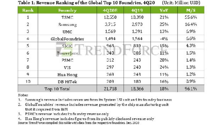 Die Rangfolge der weltweit zehn größten Foundries im vierten Quartal 2020.