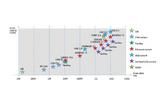 Unterschiedliche Kommunikationstechnologien im Vergleich von Datenraten und Kosten