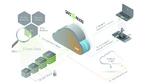 Cloud-Ökosystem
