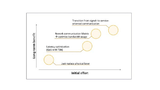 Bild 3. Möglicher Nutzen, der aus der Nutzung verschiedener Ethernet-Eigenschaften gezogen werden kann.