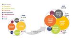Yole Développement, Power Modules, Packaging