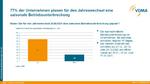VDMA-Blitzumfrage zur Eindämmung von COVID-19: Saisonale Betriebsunterbrechungen.