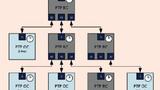 Bild 1. Die Synchronisations-Hierarchie eines TSN-Netzes.