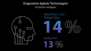 TCS-Studie, Digitalisierung, Maschinenbau, KI