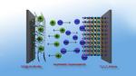 Graphen-Verbindung für hocheffiziente Superkondensatoren
