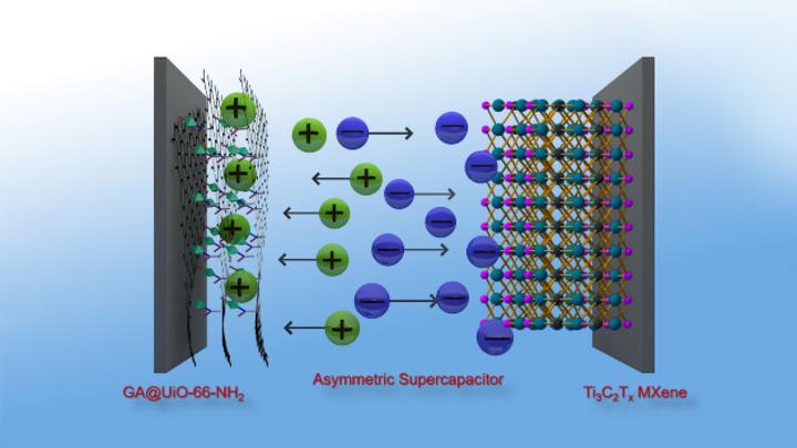 Graphen-Hybride aus metallorganischen Netzwerken (metal organic frameworks, MOF) und Graphensäure ergeben eine hervorragende positive Elektrode für Superkondensatoren, die damit eine ähnliche Energiedichte erreichen, wie Nickeln-Metallhydrid-Akkus.