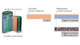 Yusheng Ye, Stanford University, lithium-ion batteries