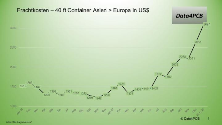 Entwicklung des Frachtpreises für 40-Fuß-Container von Asien nach Europa.