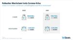 Umsatz und Arbeitsplätze in der ITK-Branche