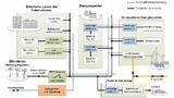 Schema eines Smartgrids