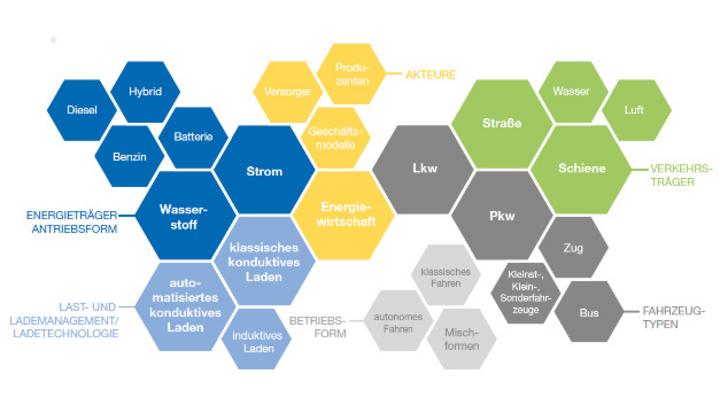 Der VDE beleuchtet in seiner Metastudie »Logistik, Mobilität und Energie« im Jahr 2030.