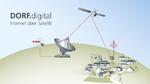 Satelliten bringen Breitband an jede Milchkanne