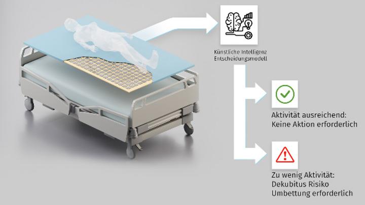 Die gedruckten Sensoren von InnovationLab in der intelligenten Matratzenauflage und die Software von Bitquadrat verhindern die Bildung von potenziell lebensbedrohlichen Druckgeschwüren.