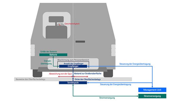 Die Induktionsmodule werden in den Asphaltbelag integriert.