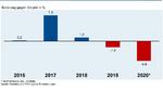 Umsatzentwicklung der Deutschen Elektroindustrie 2016 - 2020