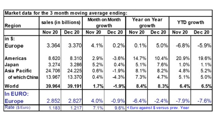 Der europäische Umsatz mit Halbleitern in den Monaten November und Dezember 2020.