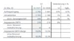 Siemens Quartalszahlen Q1/2021
